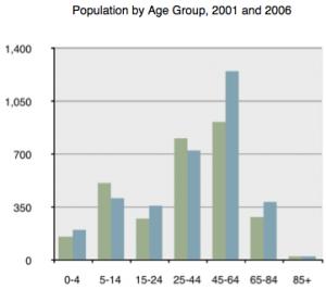 population_age_2001-6